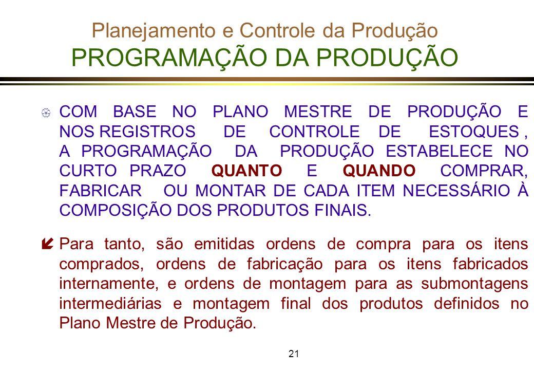 Planejamento e Controle da Produção PROGRAMAÇÃO DA PRODUÇÃO