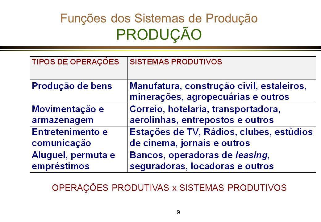 Funções dos Sistemas de Produção PRODUÇÃO