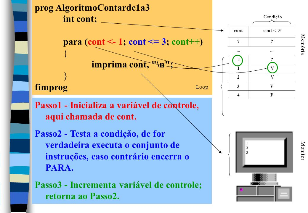 prog AlgoritmoContarde1a3 int cont;