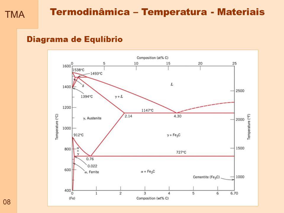 Termodinâmica – Temperatura - Materiais