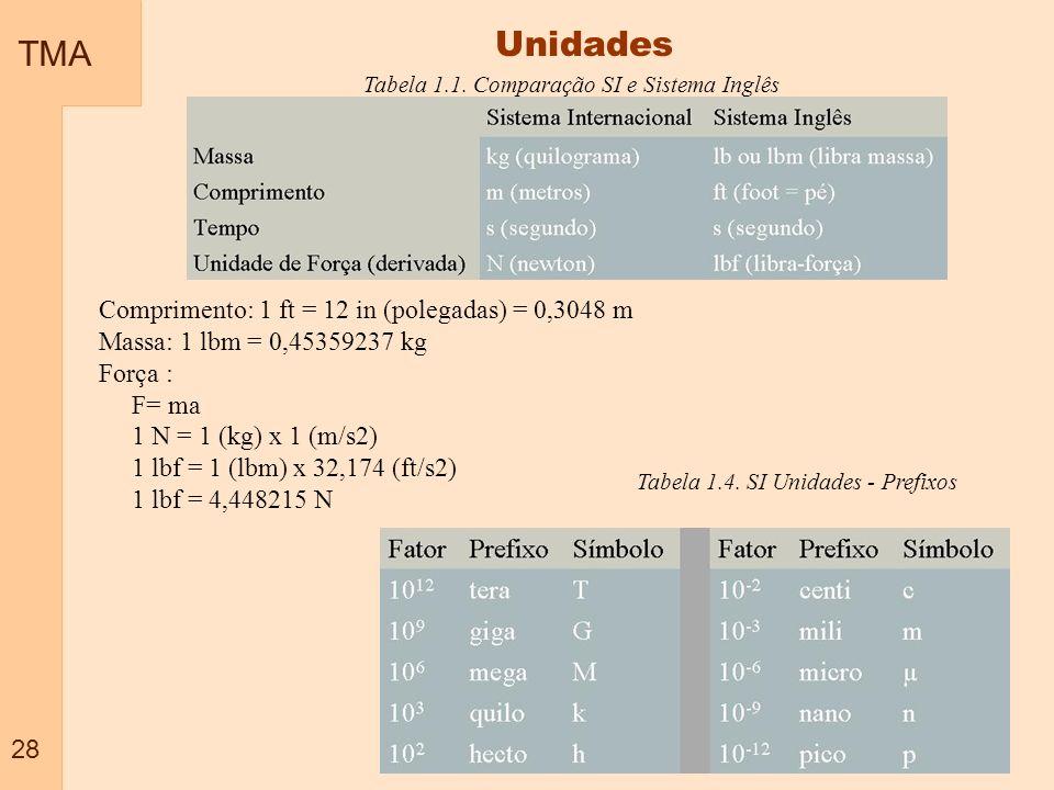 Unidades TMA Comprimento: 1 ft = 12 in (polegadas) = 0,3048 m