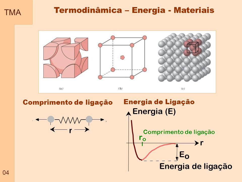 Termodinâmica – Energia - Materiais