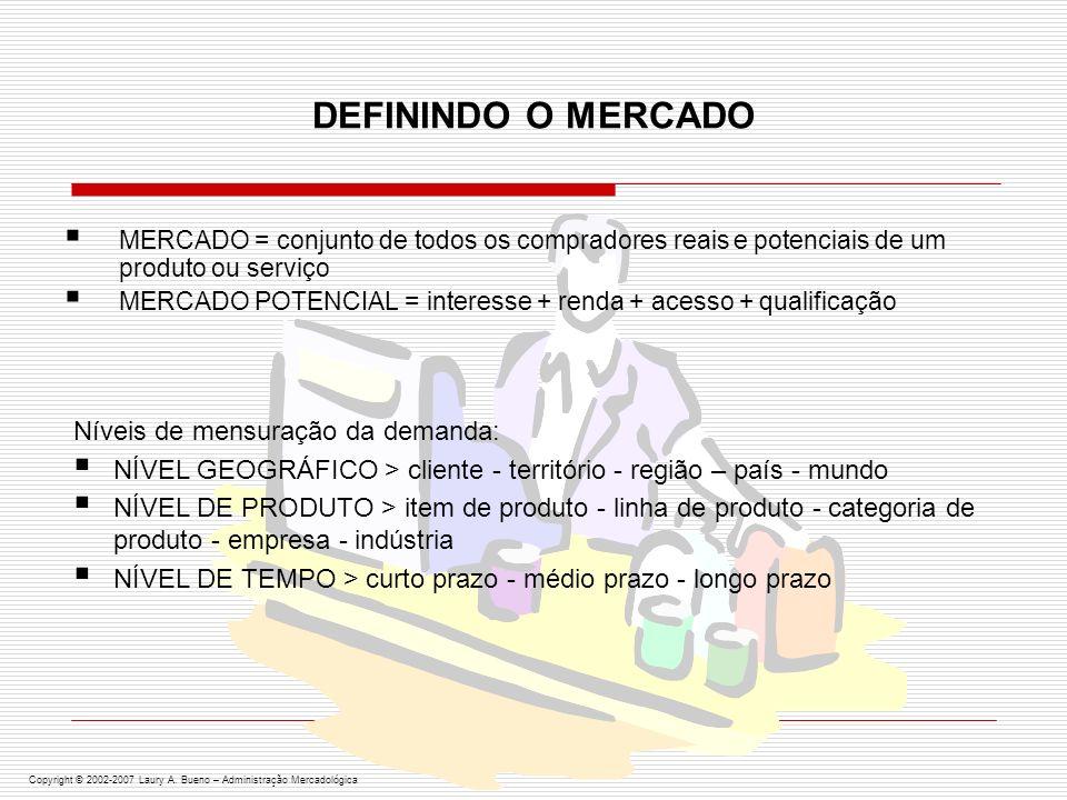 DEFININDO O MERCADO Níveis de mensuração da demanda: