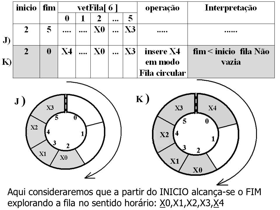 K ) J ) Aqui consideraremos que a partir do INICIO alcança-se o FIM explorando a fila no sentido horário: X0,X1,X2,X3,X4.