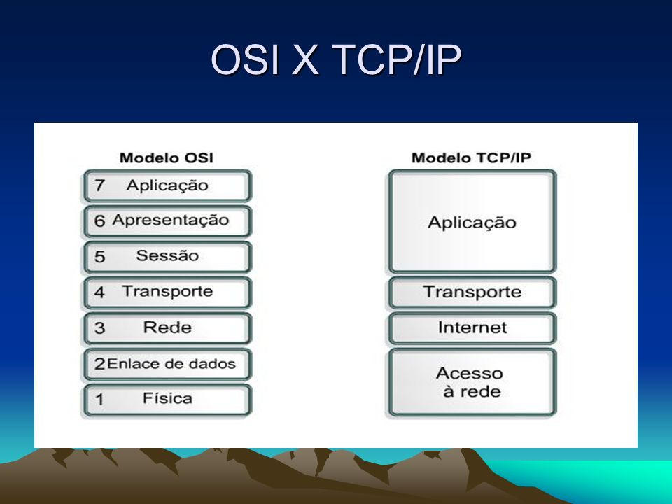 OSI X TCP/IP