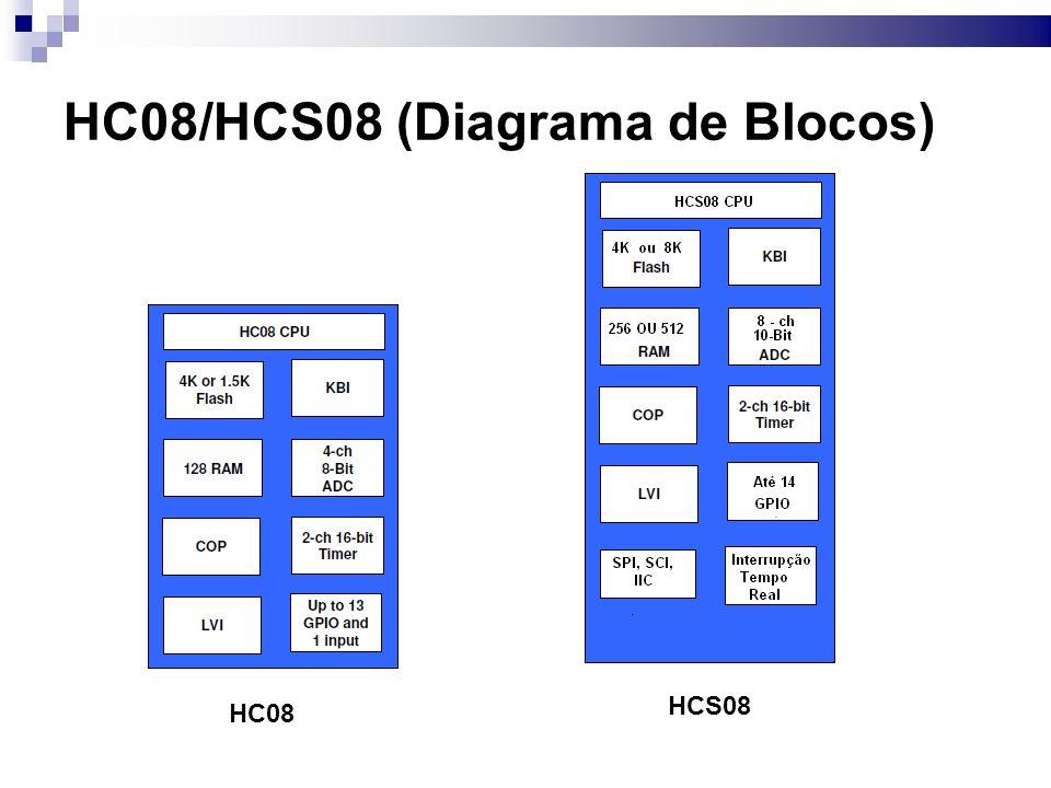 HC08/HCS08 (Diagrama de Blocos)