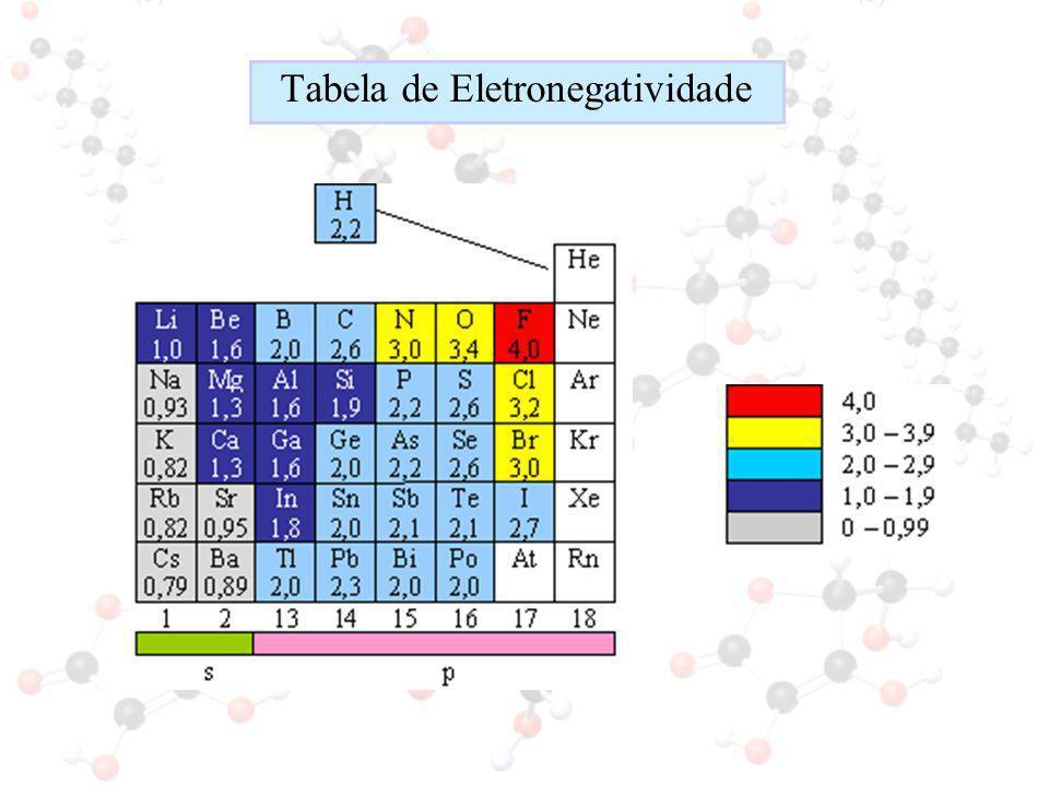 Tabela de Eletronegatividade