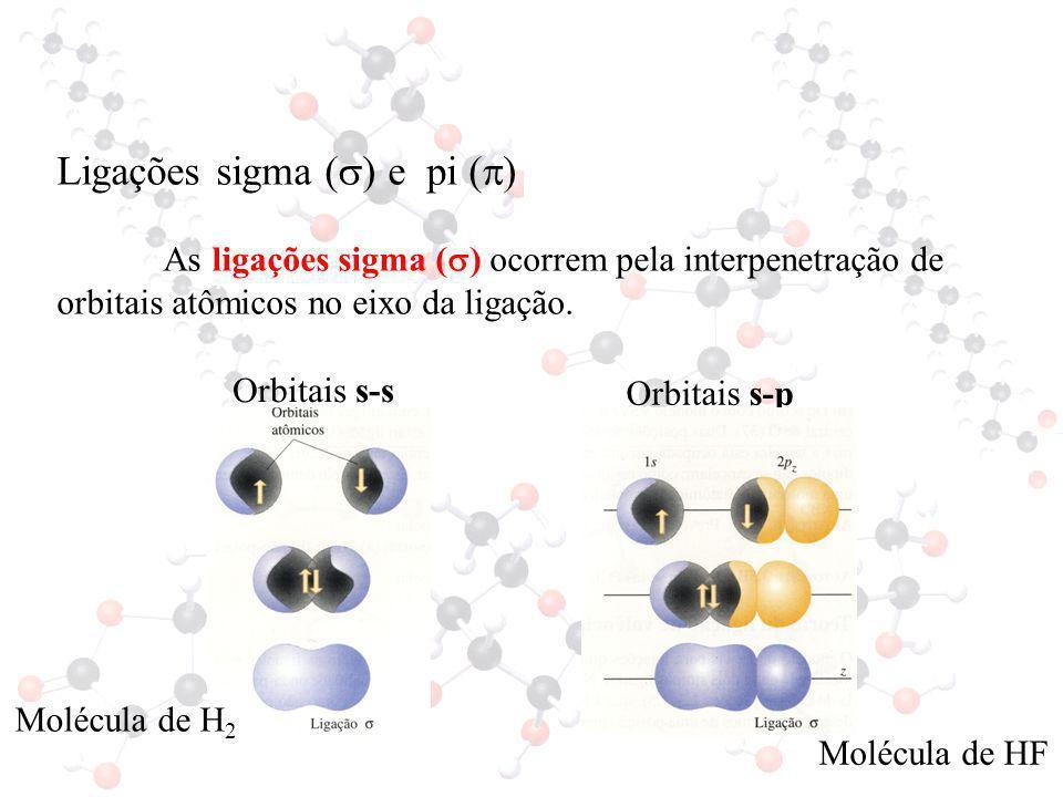 Ligações sigma () e pi ()