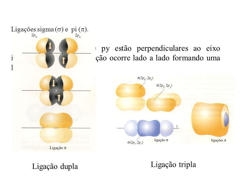 Ligações sigma () e pi ().