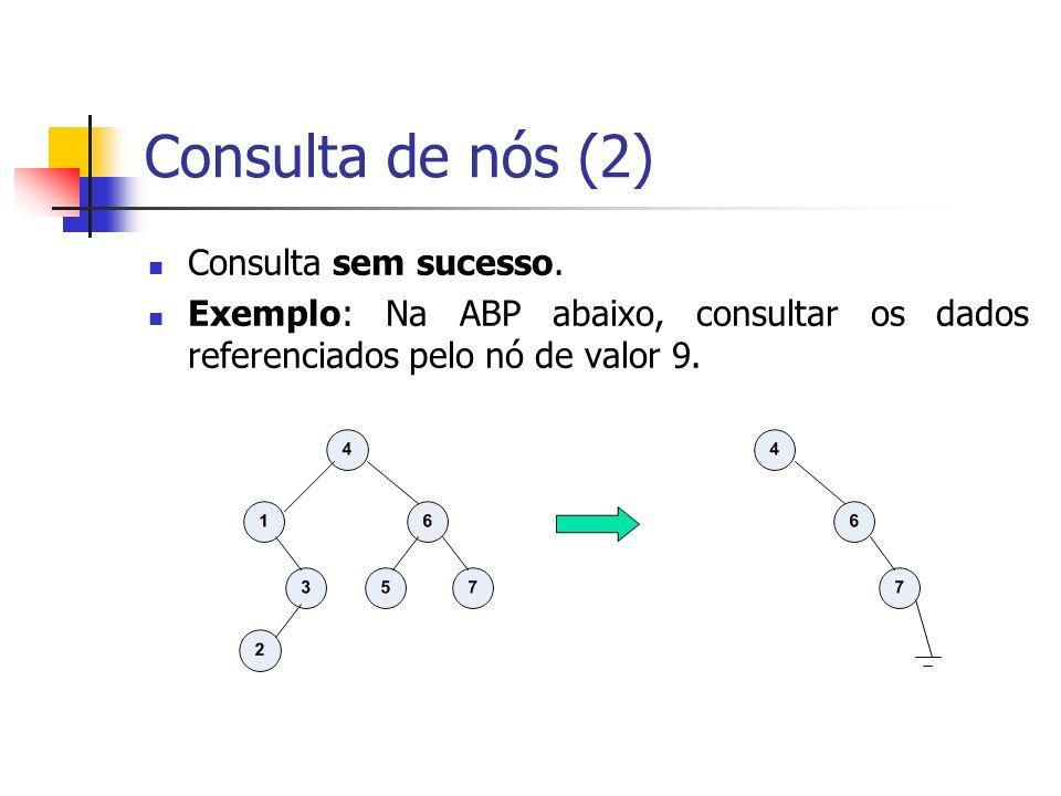 Consulta de nós (2) Consulta sem sucesso.
