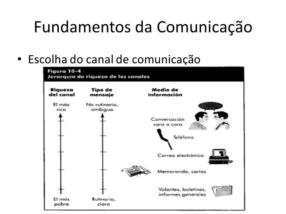 Fundamentos da Comunicação