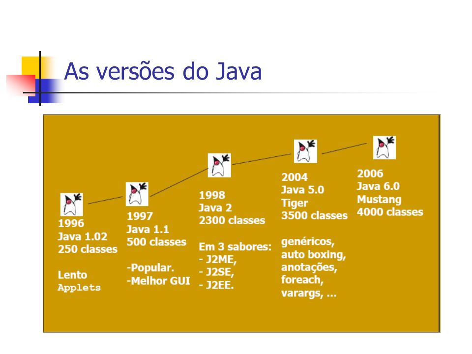 As versões do Java