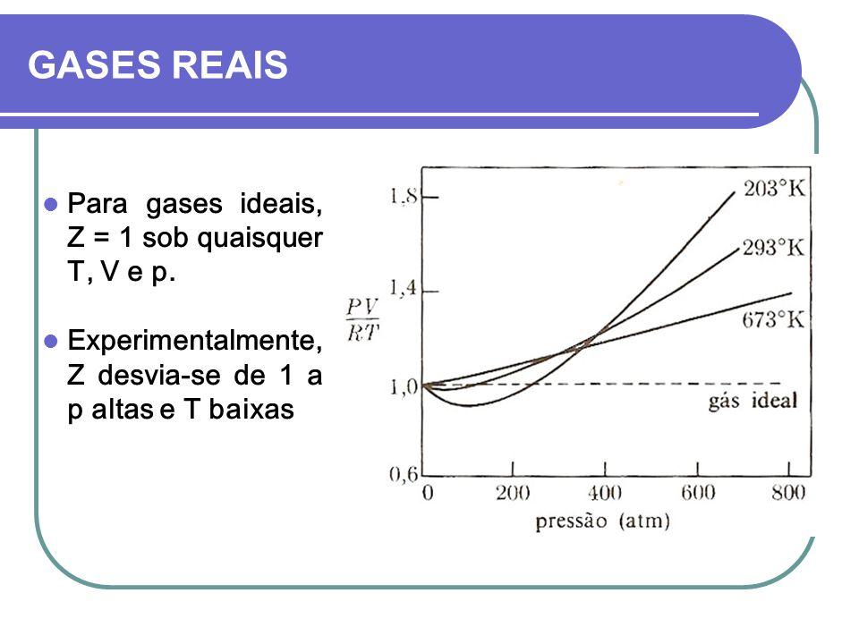 GASES REAIS Para gases ideais, Z = 1 sob quaisquer T, V e p.