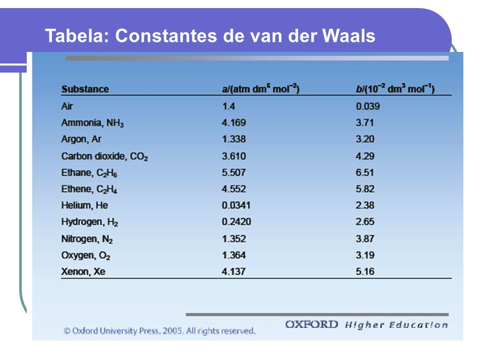 Tabela: Constantes de van der Waals