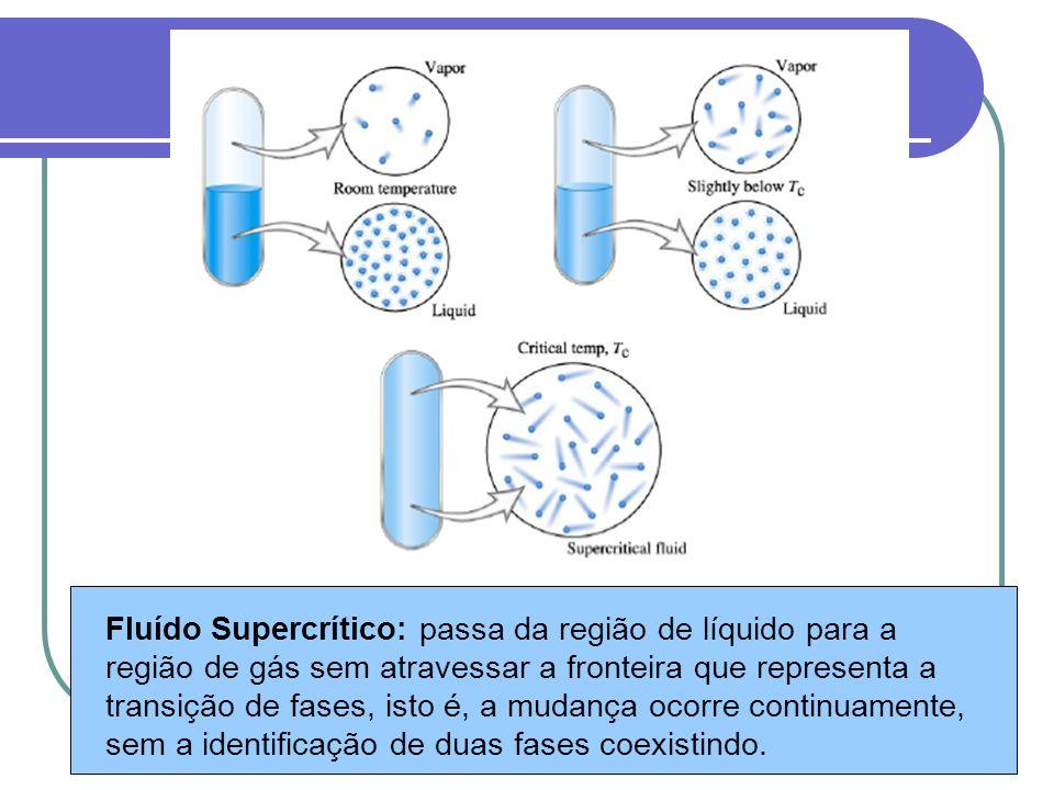 Fluído Supercrítico: passa da região de líquido para a região de gás sem atravessar a fronteira que representa a transição de fases, isto é, a mudança ocorre continuamente, sem a identificação de duas fases coexistindo.
