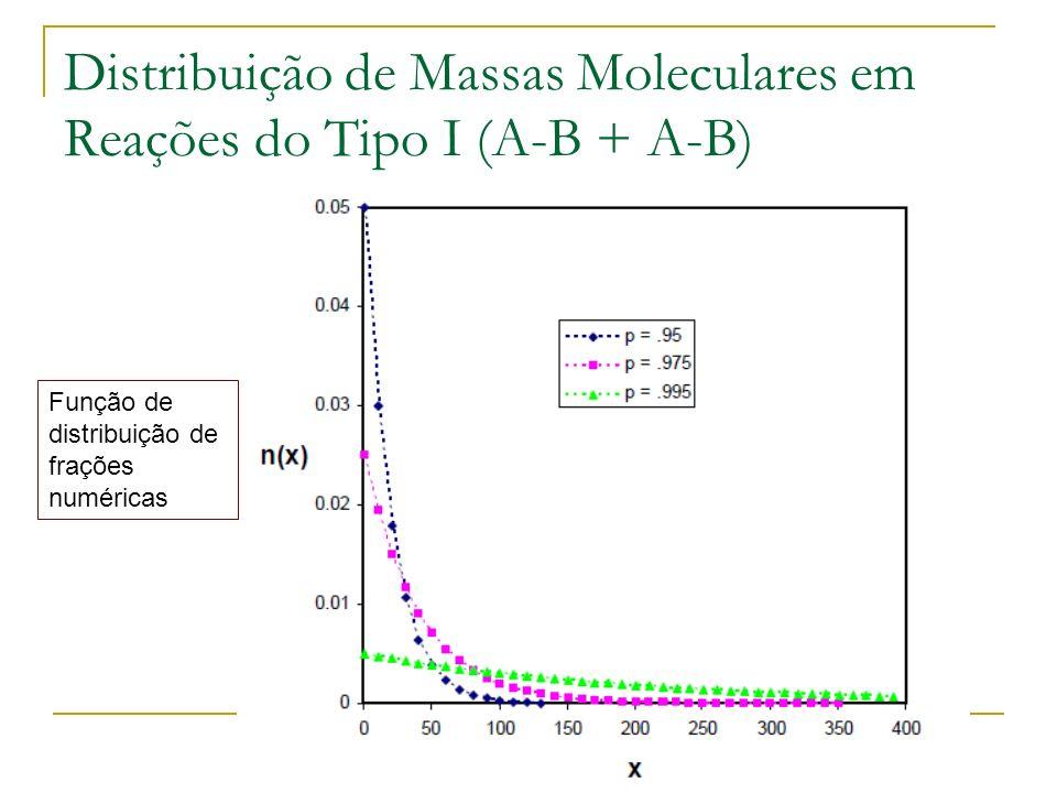 Distribuição de Massas Moleculares em Reações do Tipo I (A-B + A-B)