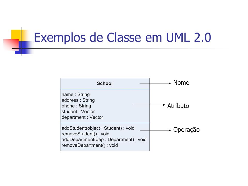 Exemplos de Classe em UML 2.0