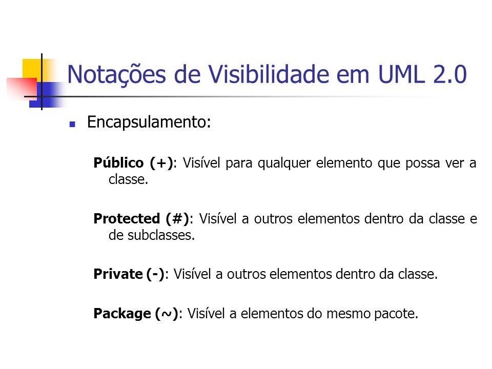Notações de Visibilidade em UML 2.0