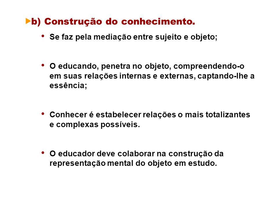b) Construção do conhecimento.
