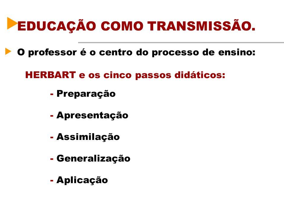 EDUCAÇÃO COMO TRANSMISSÃO.