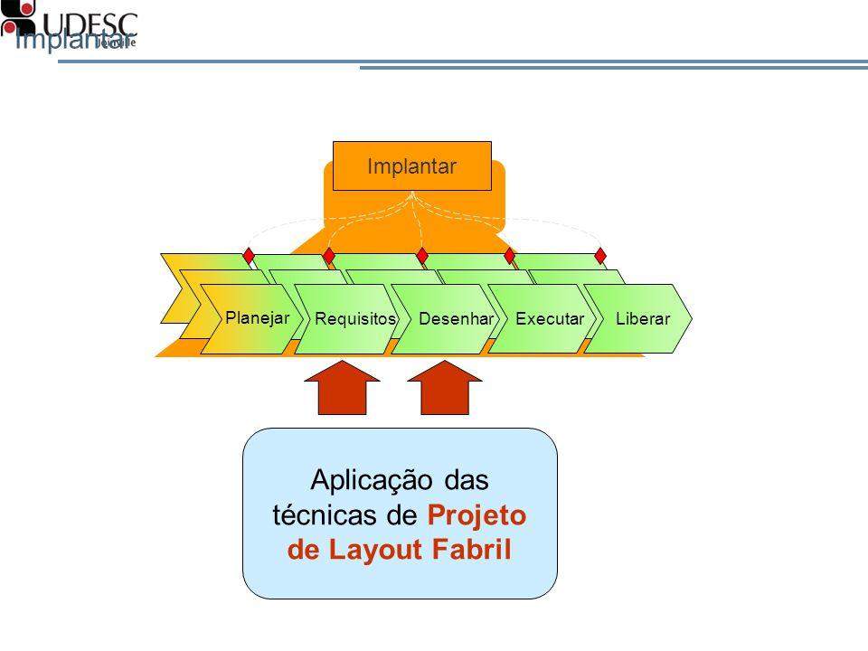 PFL - Projeto de Fábrica e Layout