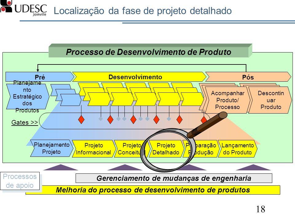 Localização da fase de projeto detalhado