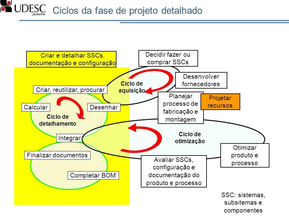 Ciclos da fase de projeto detalhado