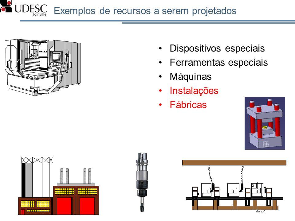 Exemplos de recursos a serem projetados
