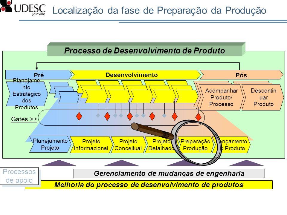 Localização da fase de Preparação da Produção