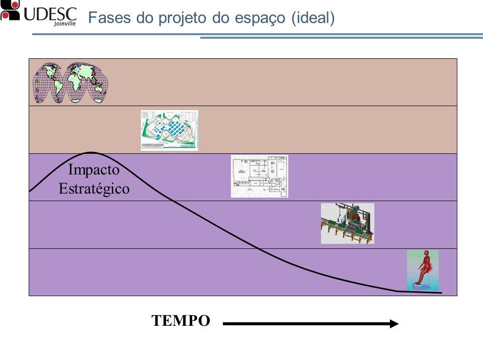 Fases do projeto do espaço (ideal)