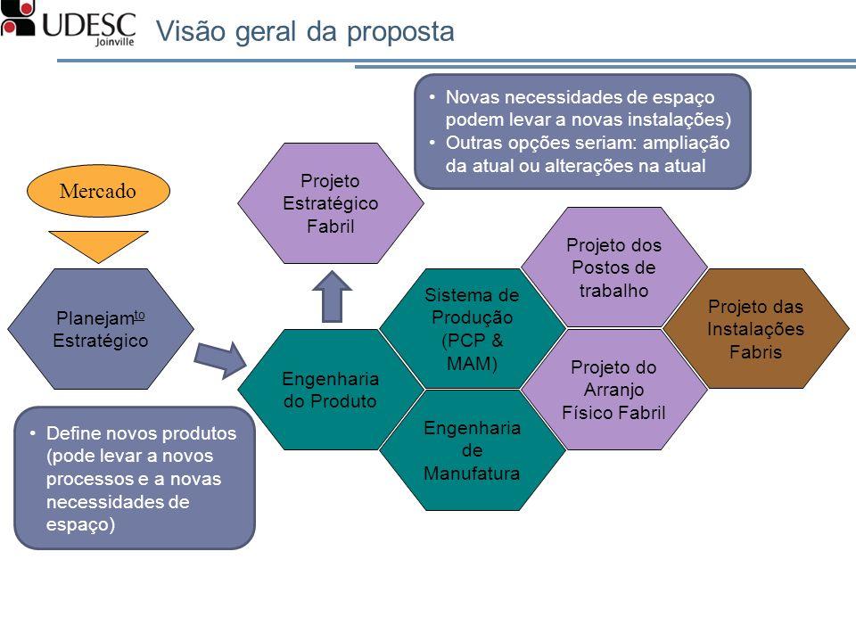 Visão geral da proposta