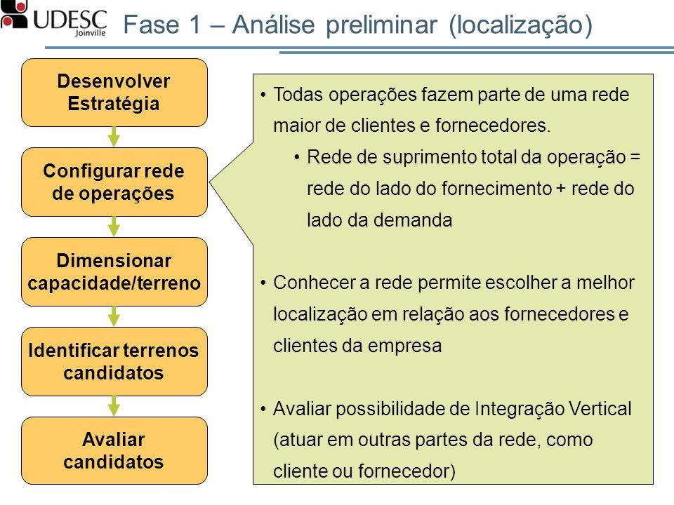 Fase 1 – Análise preliminar (localização)