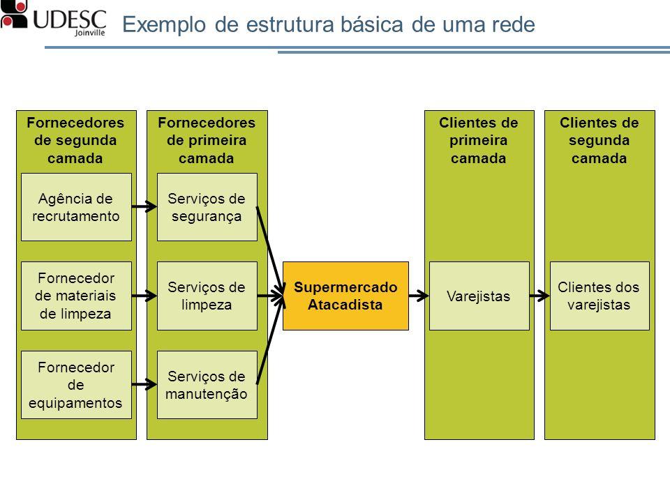 Exemplo de estrutura básica de uma rede