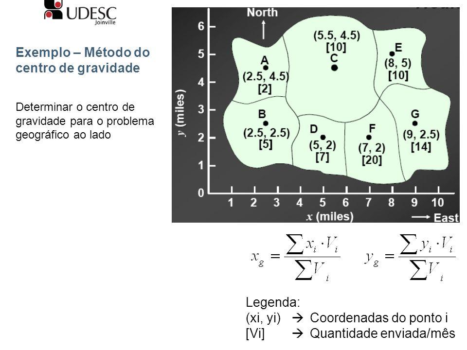 Exemplo – Método do centro de gravidade