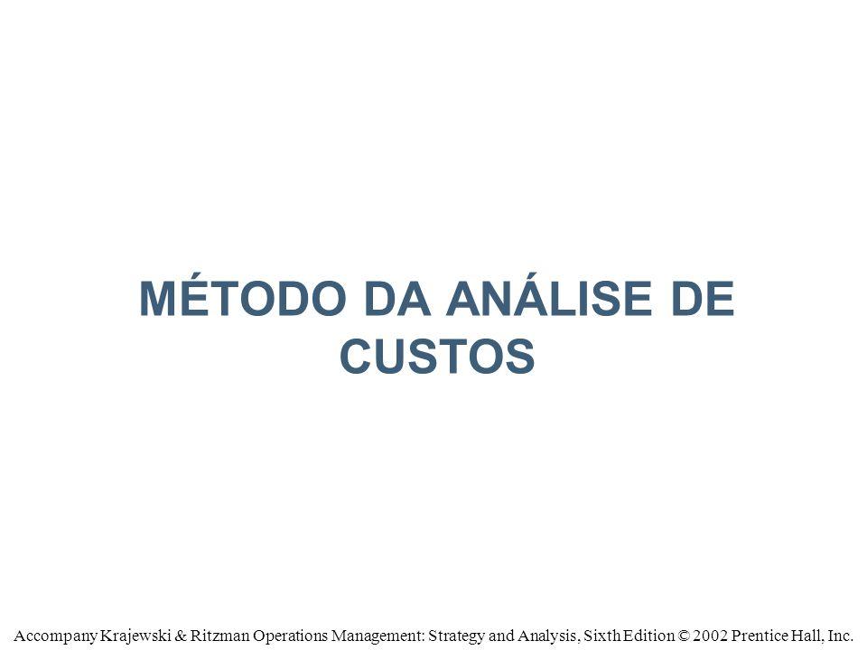 Método da Análise de custos