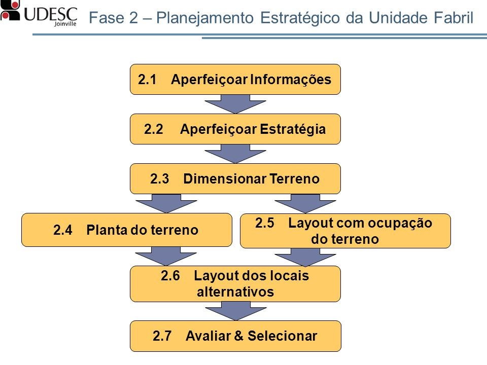 Fase 2 – Planejamento Estratégico da Unidade Fabril