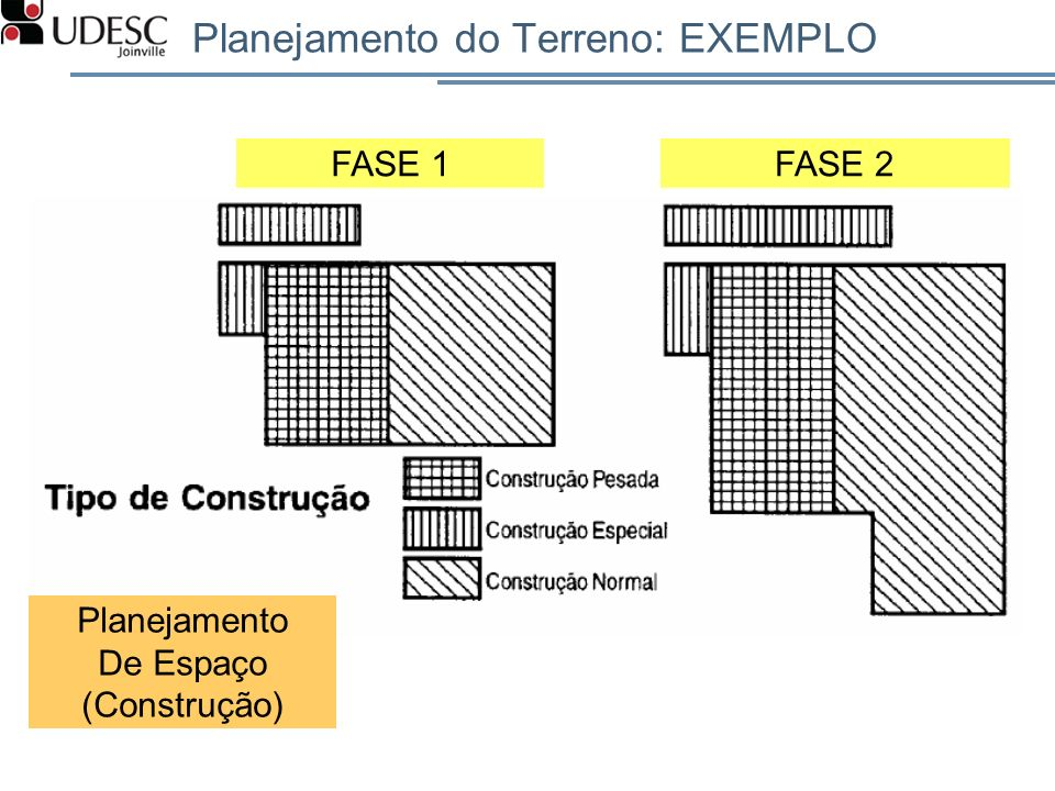 Planejamento do Terreno: EXEMPLO