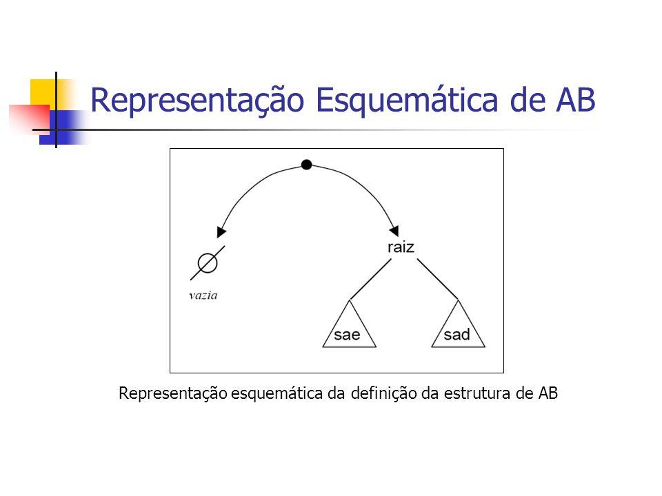 Representação Esquemática de AB