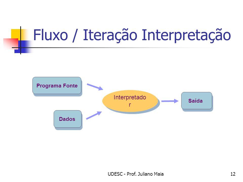 Fluxo / Iteração Interpretação