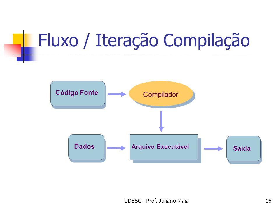 Fluxo / Iteração Compilação