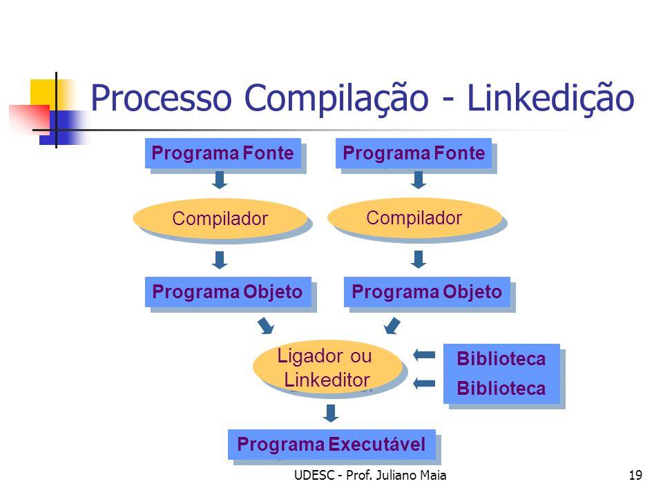 Processo Compilação - Linkedição