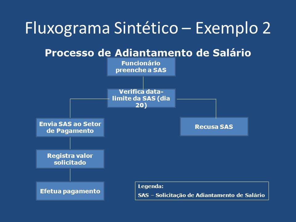 Fluxograma Sintético – Exemplo 2