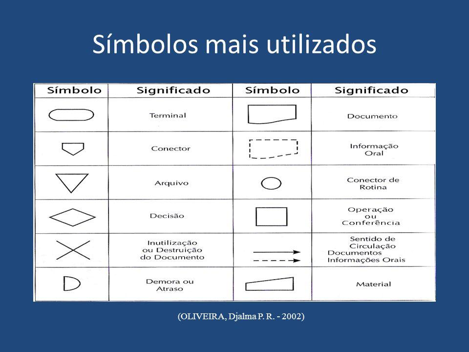 Símbolos mais utilizados