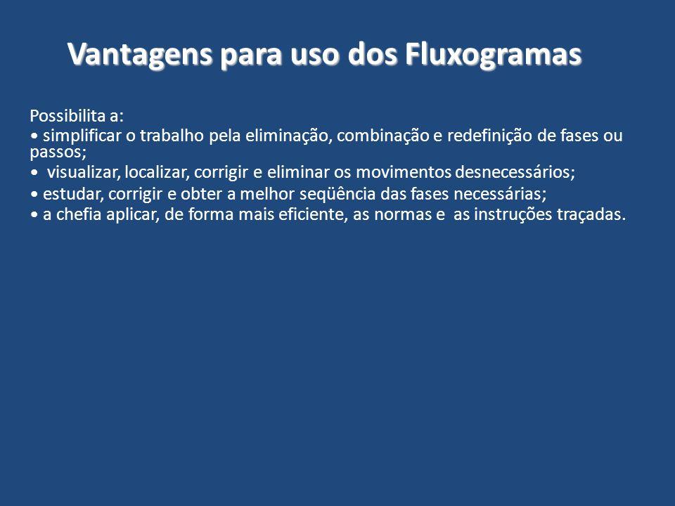 Vantagens para uso dos Fluxogramas