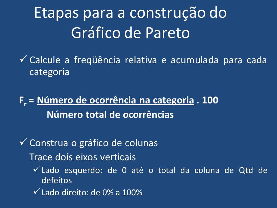 Etapas para a construção do Gráfico de Pareto