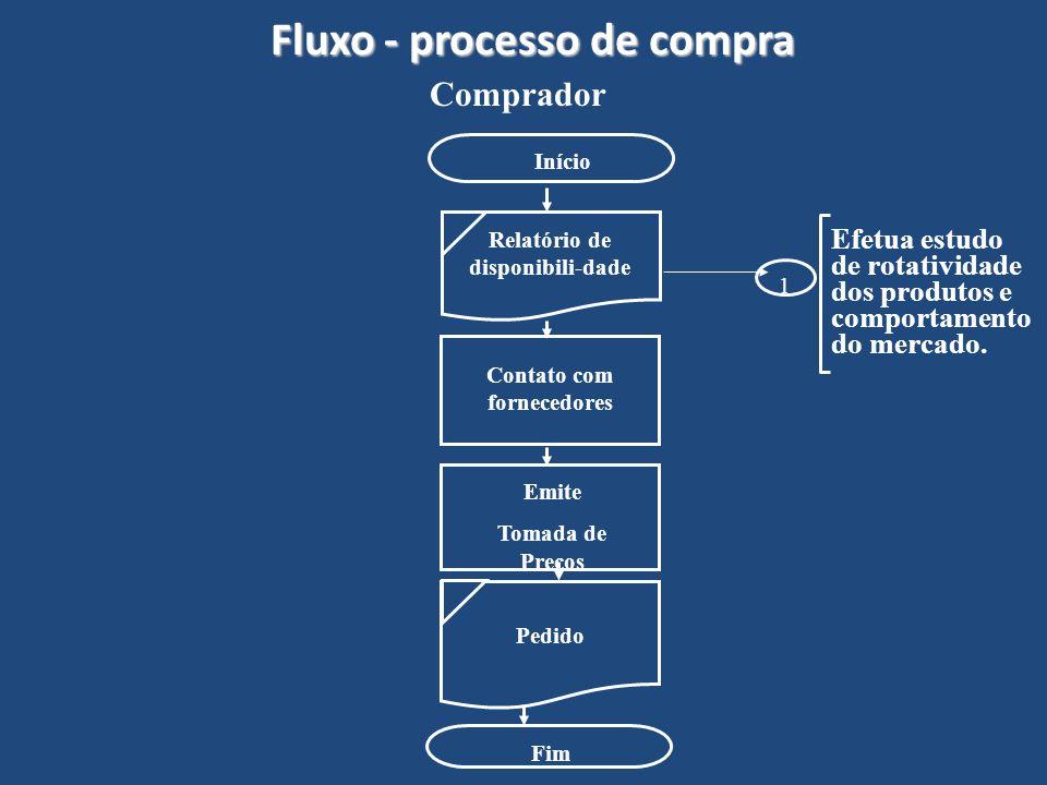 Fluxo - processo de compra
