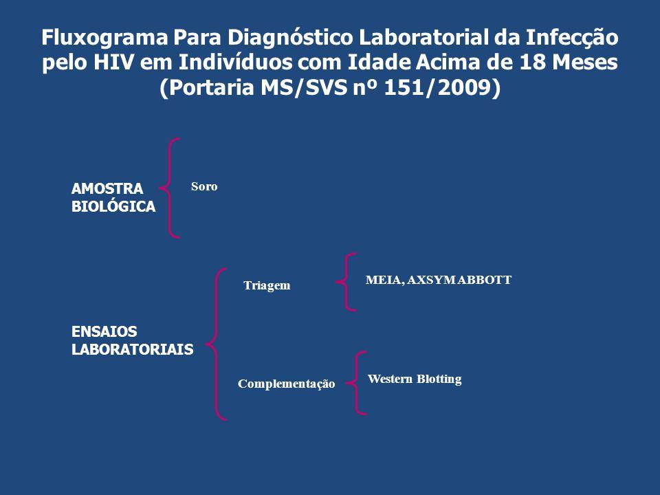 Fluxograma Para Diagnóstico Laboratorial da Infecção pelo HIV em Indivíduos com Idade Acima de 18 Meses (Portaria MS/SVS nº 151/2009)