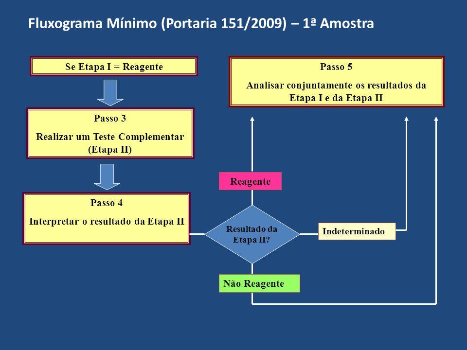 Fluxograma Mínimo (Portaria 151/2009) – 1ª Amostra