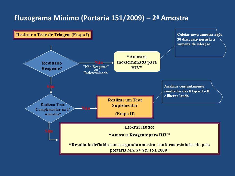 Fluxograma Mínimo (Portaria 151/2009) – 2ª Amostra