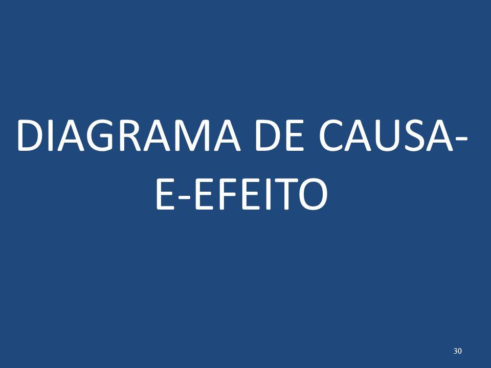 DIAGRAMA DE CAUSA-E-EFEITO
